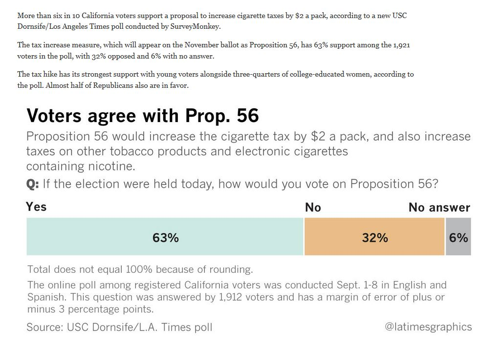 LA Times recent poll on Prop 56